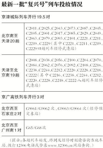 京津冀下周开行复兴号 初期最高时速300公里
