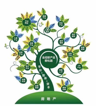 全经联产业生态树1