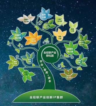 全经联产业生态树2