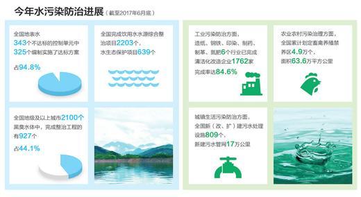 補環保短板政策密集出臺 環保產業迎來好時機