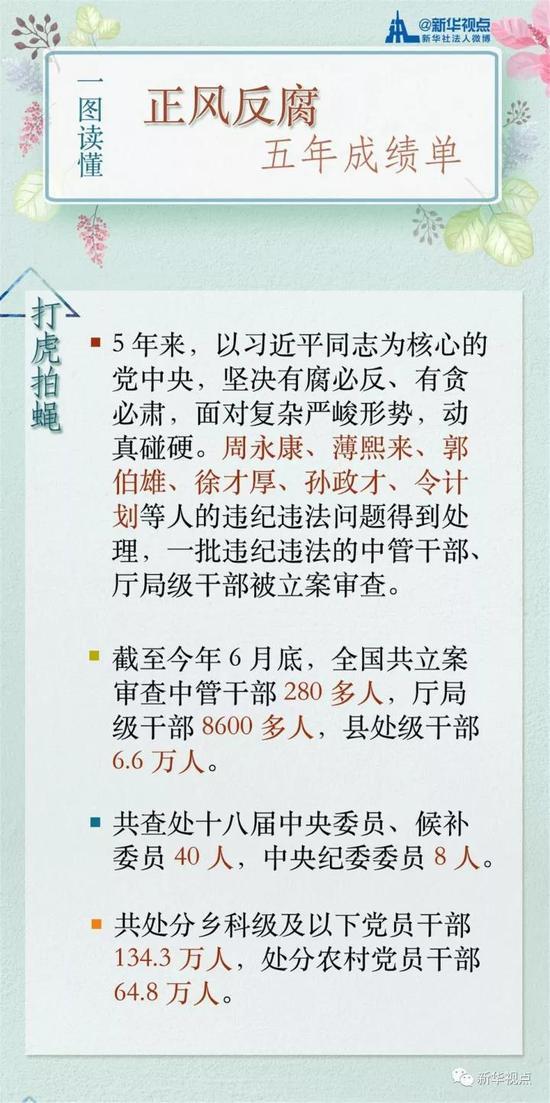 反腐5年:40位十八届中央委员候补委员被查处