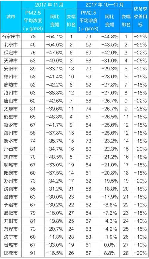京津冀及周边'2+26'城10—11月PM2.5平均浓度降22.6%
