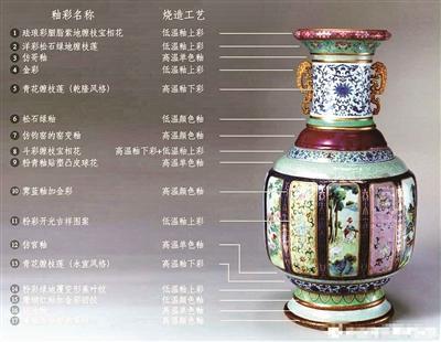 《国家宝藏》讲述北京故宫博物院的清乾隆各种釉彩大瓶
