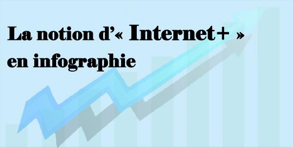 La notion d'« Internet+ » en infographie