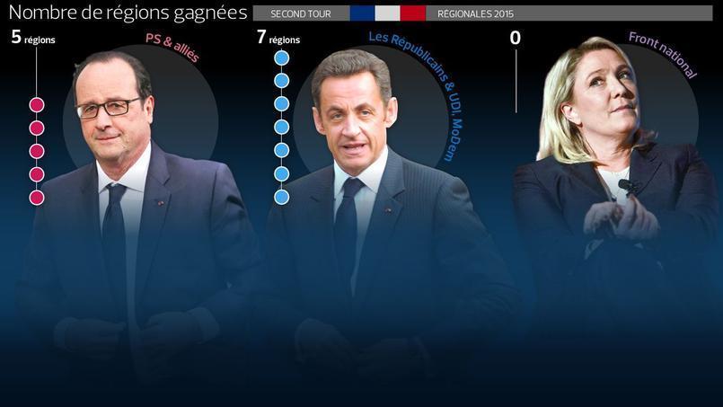 Perspective sur la politique électorale de la France