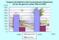 Vergleich der Bettzahl in den Krankenhäusern Westchinas mit der des ganzen Landes 1999 und 2008