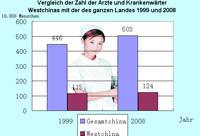 Vergleich der Zahl der Ärzte und Krankenwärter Westchinas mit der des ganzen Landes 1999 und 2008