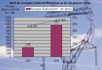 Anteil der erzeugten Elektrizität Westchinas an der des ganzen Landes