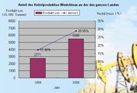 Anteil der Rohölproduktion Westchinas an der des ganzen Landes
