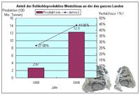 Anteil der Rohkohleproduktion Westchinas an der des ganzen Landes