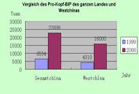 Vergleich des Pro-Kopf-BIP des ganzen Landes und Westchinas