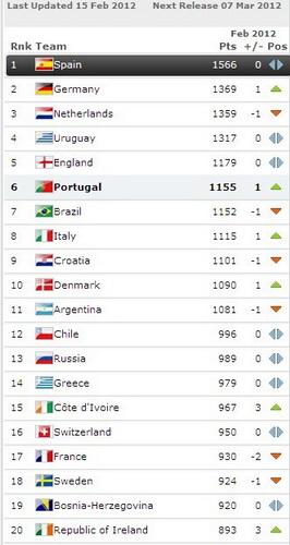 Fifa Weltrangliste Wiki