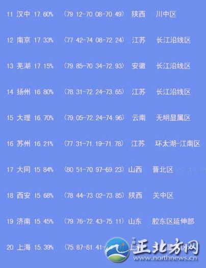 Liste der chinesischen dating-sites