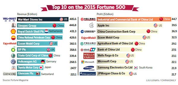 Chinesische Firmen