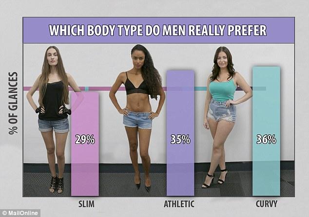 Auf welche figur stehen männer