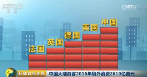 Ausgaben chinesischer Auslandstouristen 2016 doppelt so hoch wie Ausgaben amerikanischer Touristen
