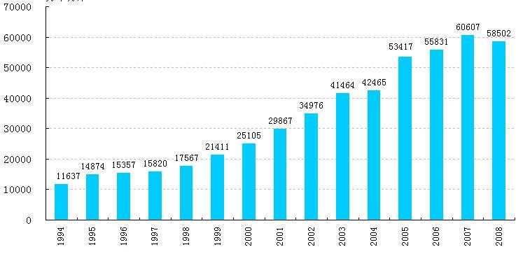 データで見た新中国60年の産業発展