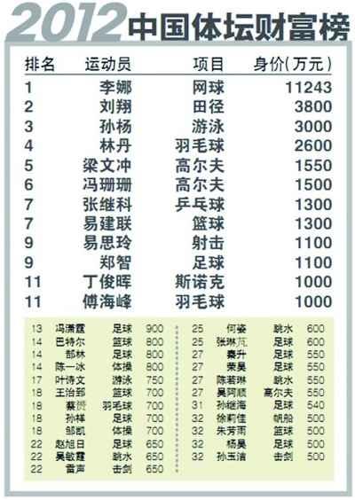 中国スポーツ選手年収番付 トップ1.2億元_中国網_日本語