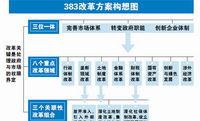 三中全会に提出する改革案、8つの重点分野