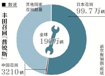 トヨタがプリウスを190万台リコール、システム制御ソフトに不具合
