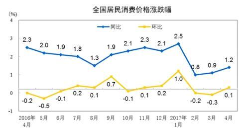 <速報>4月のCPI上昇率1.2% 統計局