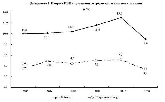 Годовой валовой внутренний продукт (ВВП)