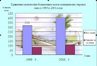 Сравнение количества больничных коек в медицинских учреждениях в 1999 и 2008 годах