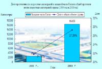 Доля протяженности скоростных магистралей в западной части Китая в общей протяженности скоростных магистралей страны (1999 год и 2008 год)