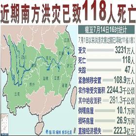Наводнение в этом году такое же серьезное, как и в 1998 году? 6