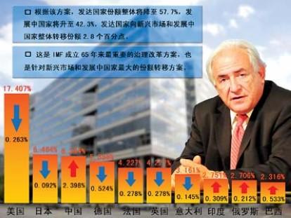 Китай приветствует активные сдвиги МВФ в реформе квотирования -- МИД КНР 0