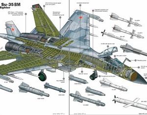 Рассуждения о мотивах приобретения Китаем истребителей «Су-35»
