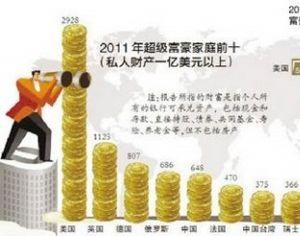 ?Глобальный доклад о доходах?: Китай занял 5-е место