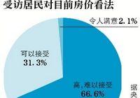 Результаты опроса: 70% респондентов считают цены на жилье высокими, трудно приемлемыми