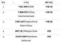 Китайские предприятия занимают первые три места в рейтинге 2000 сильнейших мировых компаний по версии Forbes