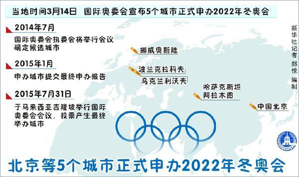 Пекин, а также 4 города ряда иностранных государств подали заявки на проведение зимних Олимпийских игр в 2022 году