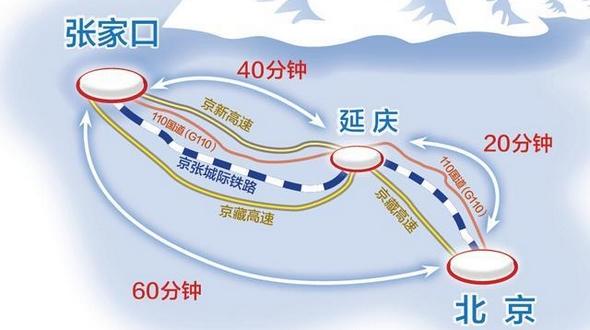Высокоскоростные железные дороги станут гарантией мероприятий Зимней Олимпиады в Пекине: из Олимпийской деревни до спортивных арен можно будет добраться за 15 минут
