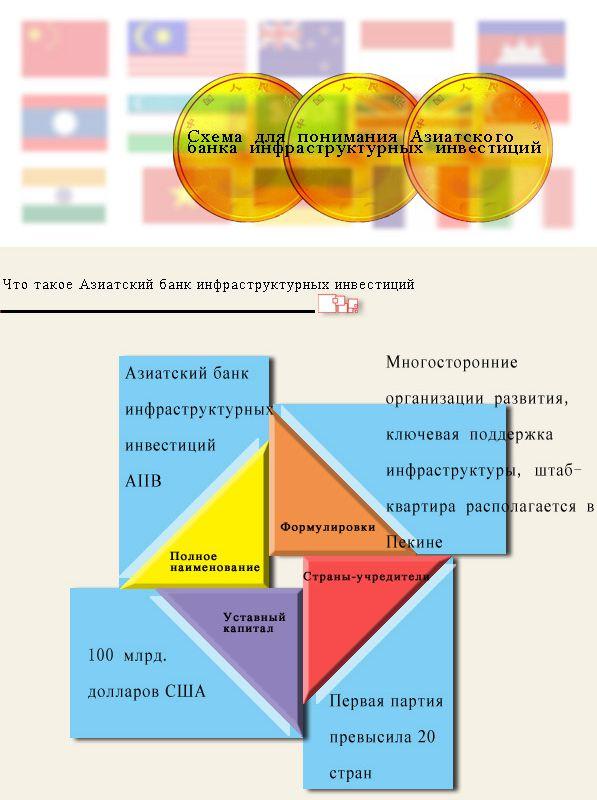 Схема для понимания Азиатского банка инфраструктурных инвестиций