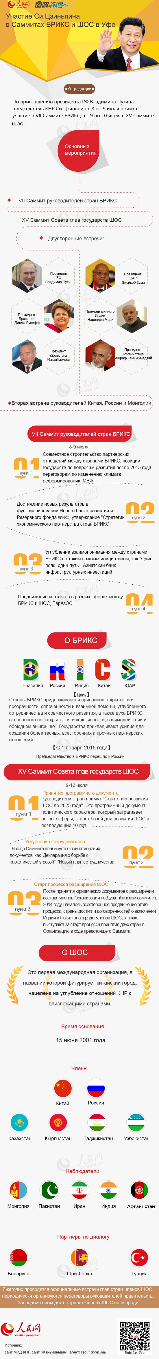 Инфографика: Участие Си Цзиньпина в Саммитах БРИКС и ШОС в Уфе