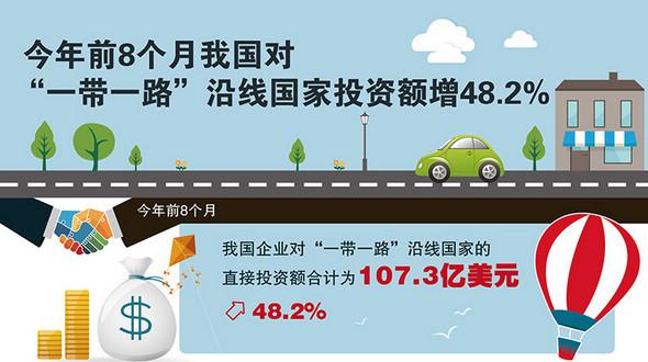 Китайские предприятия значительно увеличили инвестиции в экономику стран 'пояса и пути' -- Минкоммерции