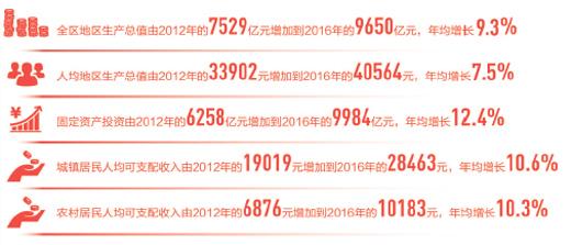 Улучшения жизни в Синьцзяне в цифрах