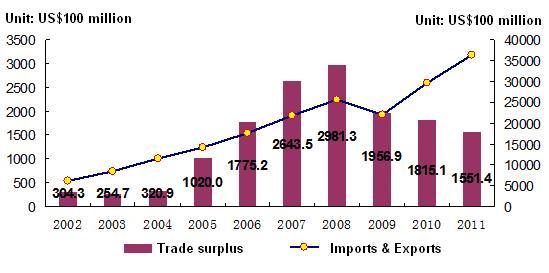 Superávit comercial (2002-2011)