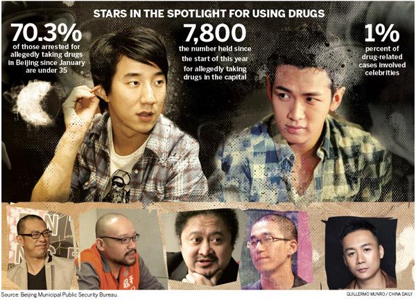 120 celebridades se encuentran presuntamente en la mira de la policía por drogas