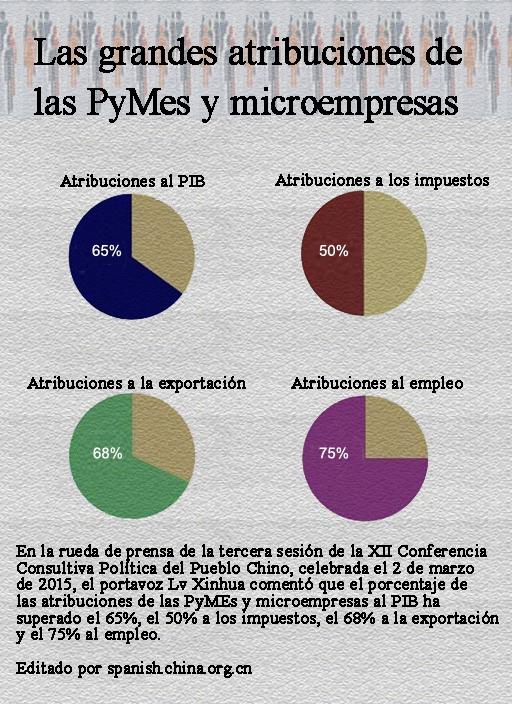 Conocer las grandes atribuciones de las PyMes y microempresas mediante una foto