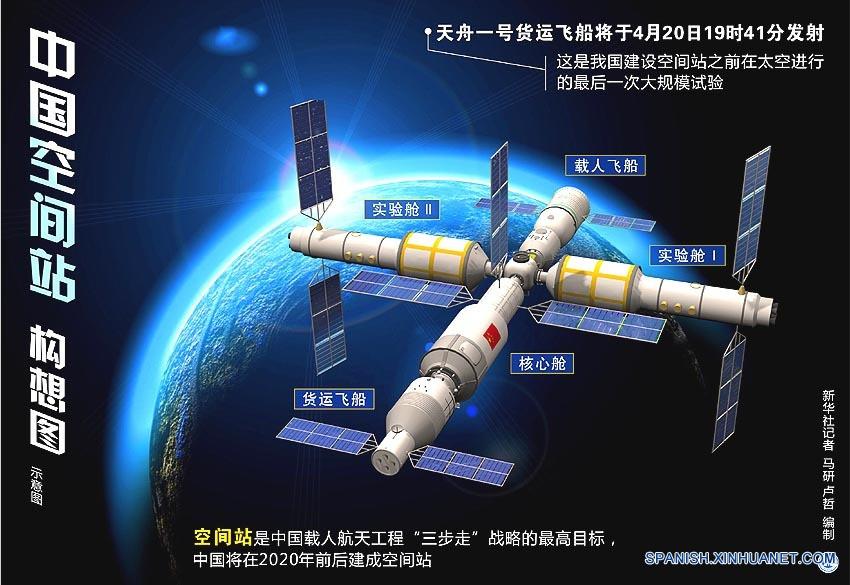 China lanzará su primera nave espacial de carga a las 19:41 del jueves