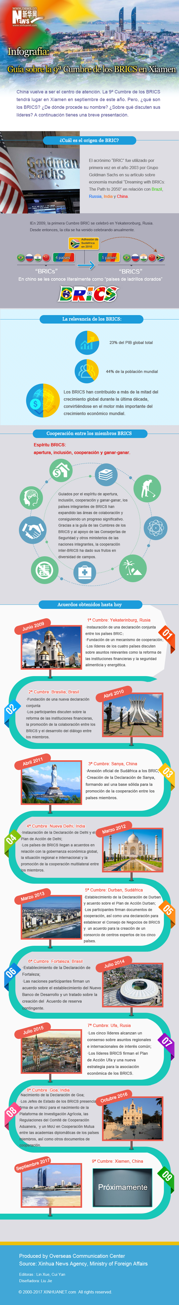 Infografía: Guía sobre la 9ª Cumbre BRICS en Xiamen