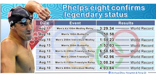 Graphics shows U.S. swimmer Michael Phelps cemented his place in Olympics history Sunday, capping a sensational week by becoming the first athlete ever to win eight gold medals in one games. (Xinhua/Zhou Yongmin)