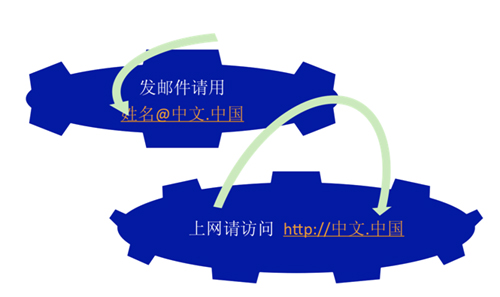 Chinese e-mail addresses coming soon -- china org cn