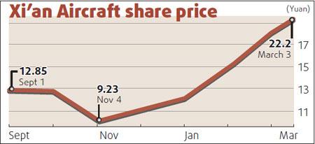 Higher orders boost Xi'an Aircraft net