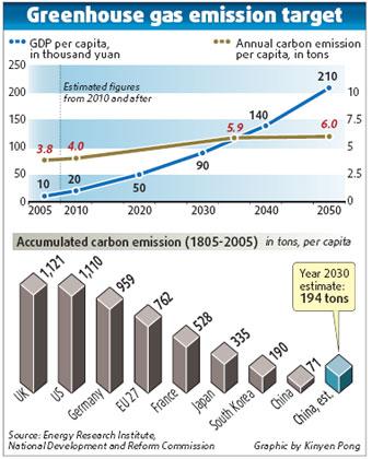 More cash, less gas emissions