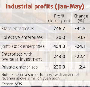 Decline in industrial profits slows